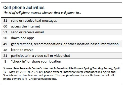 Text Messaging Capabilities